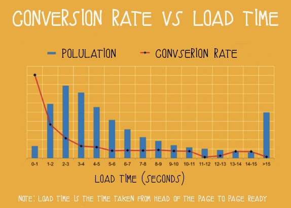 page speed vs conversion rates