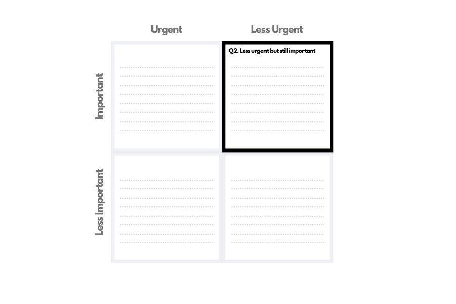Quadrant two of the Eisenhower decision matrix